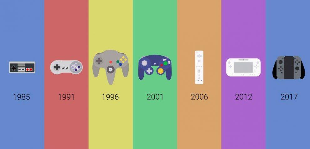 najciekawsze kontrolery do gier